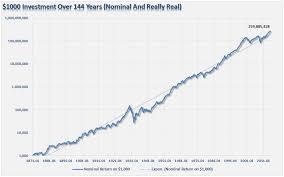 StockMArket144years